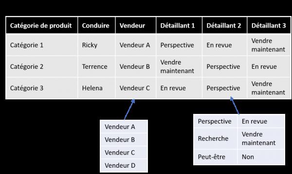 solution-keyword-customer-sales-strategy-fr