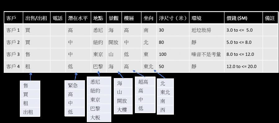 solution-keyword-property-customer-zh-v2