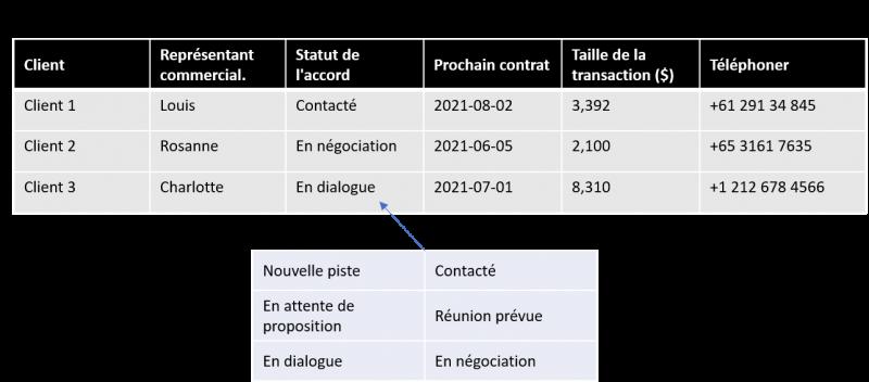solution-keyword-sales-manage-sales-team-fr